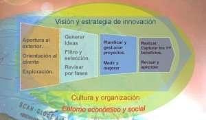 Innovation process 2 es