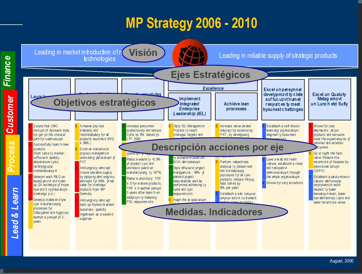 Strategic axes 1