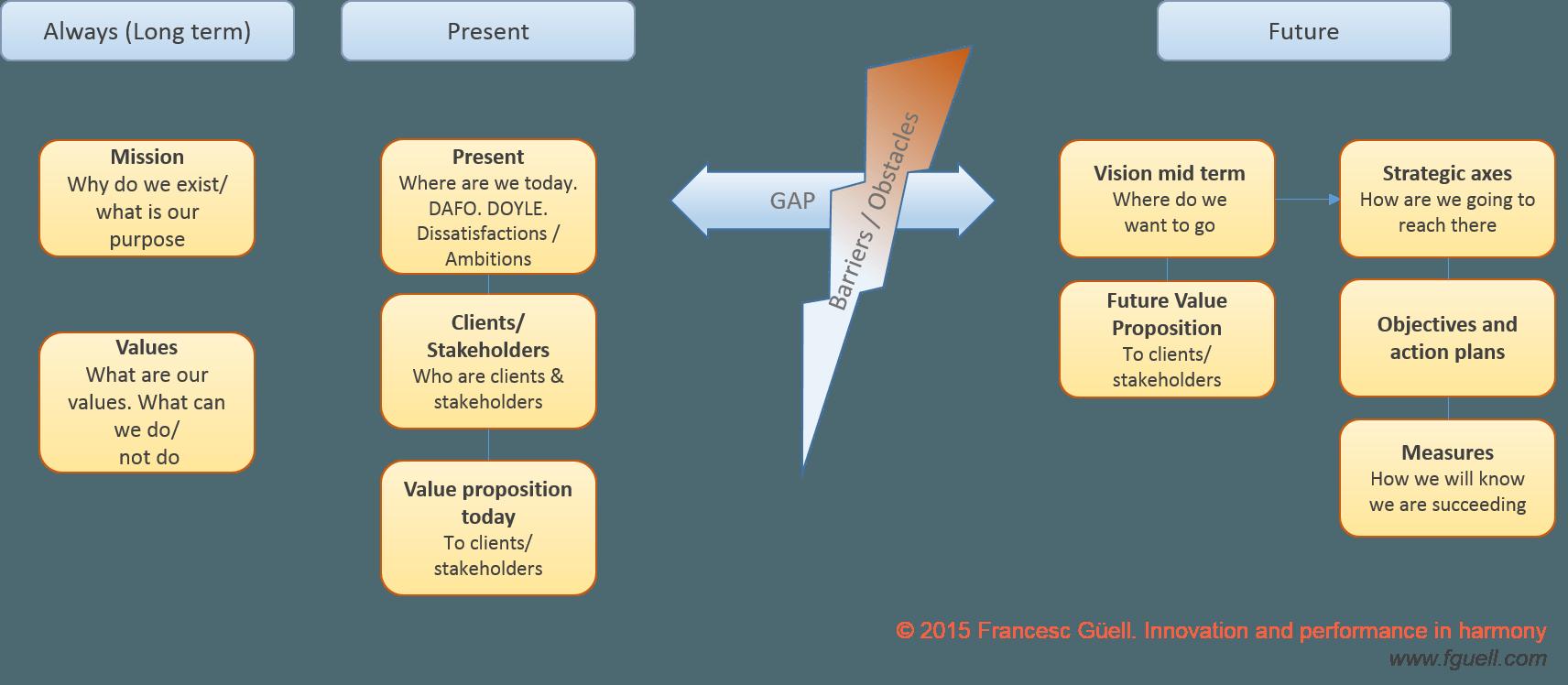Strategic tree en