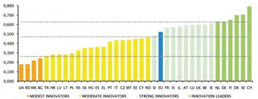 eis-2016-total-europe